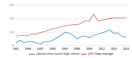 This chart display the diversity score of Canyon View Junior High School and the public school average diversity score of Utah by year, with the latest 2017-18 school year data.
