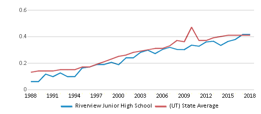 This chart display the diversity score of Riverview Junior High School and the public school average diversity score of Utah by year, with the latest 2017-18 school year data.