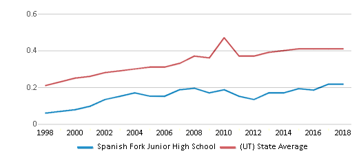 This chart display the diversity score of Spanish Fork Junior High School and the public school average diversity score of Utah by year, with the latest 2017-18 school year data.