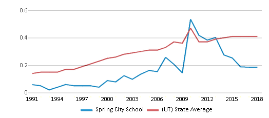 This chart display the diversity score of Spring City School and the public school average diversity score of Utah by year, with the latest 2017-18 school year data.