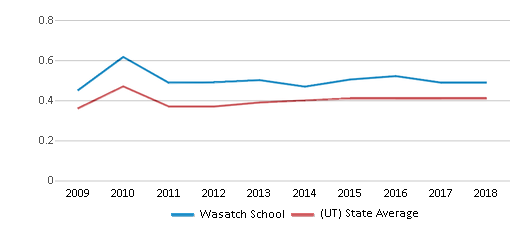 This chart display the diversity score of Wasatch School and the public school average diversity score of Utah by year, with the latest 2017-18 school year data.