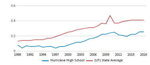 This chart display the diversity score of Hurricane High School and the public school average diversity score of Utah by year, with the latest 2017-18 school year data.