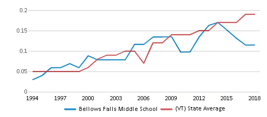 This chart display the diversity score of Bellows Falls Middle School and the public school average diversity score of Vermont by year, with the latest 2017-18 school year data.
