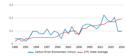 This chart display the diversity score of Saxton River Elementary School and the public school average diversity score of Vermont by year, with the latest 2017-18 school year data.