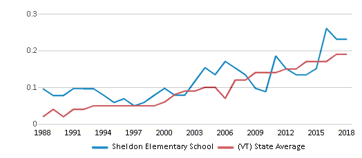 This chart display the diversity score of Sheldon Elementary School and the public school average diversity score of Vermont by year, with the latest 2017-18 school year data.