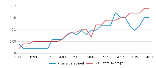 This chart display the diversity score of Riverside School and the public school average diversity score of Vermont by year, with the latest 2017-18 school year data.