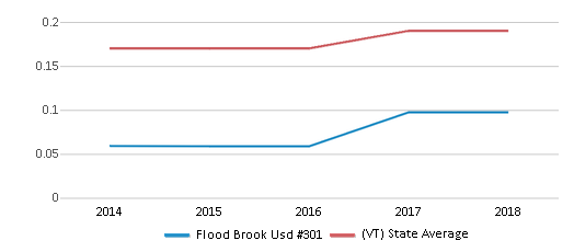 This chart display the diversity score of Flood Brook Usd #301 and the public school average diversity score of Vermont by year, with the latest 2017-18 school year data.
