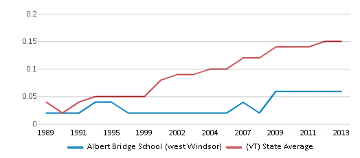 This chart display the diversity score of Albert Bridge School (west Windsor) and the public school average diversity score of Vermont by year, with the latest 2012-13 school year data.