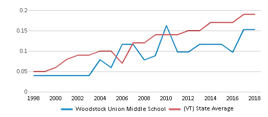 This chart display the diversity score of Woodstock Union Middle School and the public school average diversity score of Vermont by year, with the latest 2017-18 school year data.
