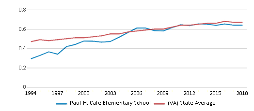 This chart display the diversity score of Paul H. Cale Elementary School and the public school average diversity score of Virginia by year, with the latest 2017-18 school year data.