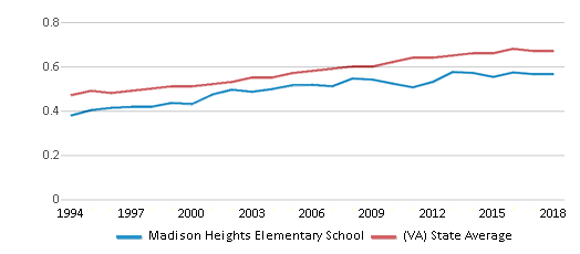 This chart display the diversity score of Madison Heights Elementary School and the public school average diversity score of Virginia by year, with the latest 2017-18 school year data.