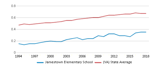 This chart display the diversity score of Jamestown Elementary School and the public school average diversity score of Virginia by year, with the latest 2017-18 school year data.