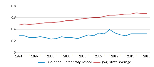 This chart display the diversity score of Tuckahoe Elementary School and the public school average diversity score of Virginia by year, with the latest 2017-18 school year data.