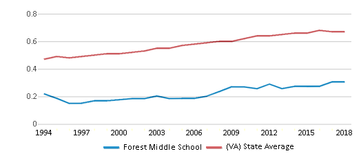 This chart display the diversity score of Forest Middle School and the public school average diversity score of Virginia by year, with the latest 2017-18 school year data.