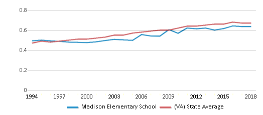 This chart display the diversity score of Madison Elementary School and the public school average diversity score of Virginia by year, with the latest 2017-18 school year data.