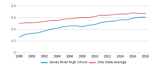 This chart display the diversity score of James River High School and the public school average diversity score of Virginia by year, with the latest 2017-18 school year data.