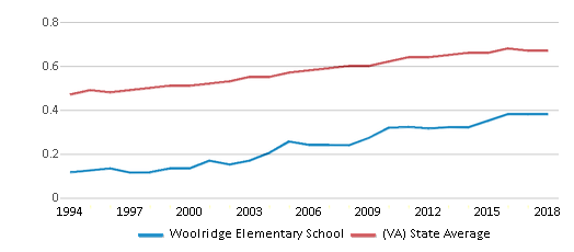 This chart display the diversity score of Woolridge Elementary School and the public school average diversity score of Virginia by year, with the latest 2017-18 school year data.