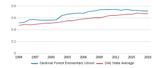 This chart display the diversity score of Cardinal Forest Elementary School and the public school average diversity score of Virginia by year, with the latest 2017-18 school year data.