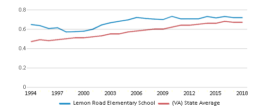 This chart display the diversity score of Lemon Road Elementary School and the public school average diversity score of Virginia by year, with the latest 2017-18 school year data.