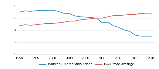 This chart display the diversity score of Lynbrook Elementary School and the public school average diversity score of Virginia by year, with the latest 2017-18 school year data.