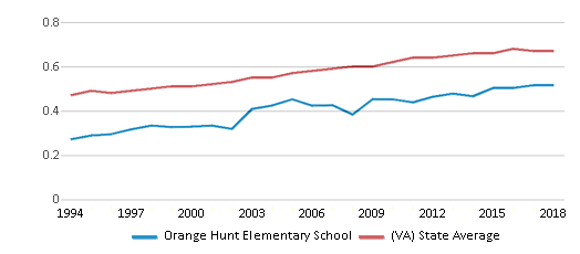 This chart display the diversity score of Orange Hunt Elementary School and the public school average diversity score of Virginia by year, with the latest 2017-18 school year data.