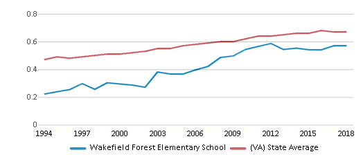 This chart display the diversity score of Wakefield Forest Elementary School and the public school average diversity score of Virginia by year, with the latest 2017-18 school year data.
