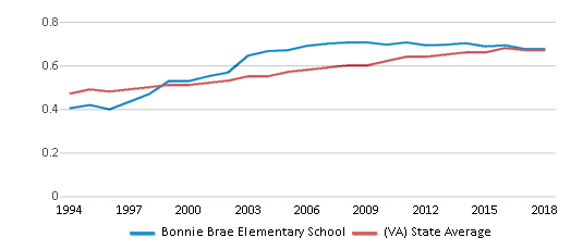 This chart display the diversity score of Bonnie Brae Elementary School and the public school average diversity score of Virginia by year, with the latest 2017-18 school year data.