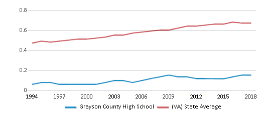 This chart display the diversity score of Grayson County High School and the public school average diversity score of Virginia by year, with the latest 2017-18 school year data.