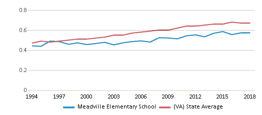 This chart display the diversity score of Meadville Elementary School and the public school average diversity score of Virginia by year, with the latest 2017-18 school year data.