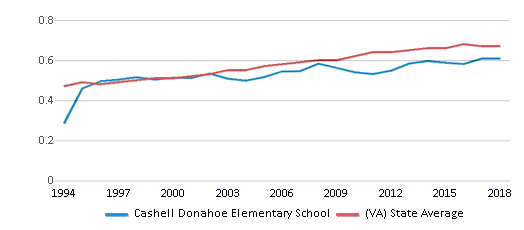 This chart display the diversity score of Cashell Donahoe Elementary School and the public school average diversity score of Virginia by year, with the latest 2017-18 school year data.