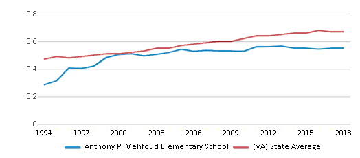 This chart display the diversity score of Anthony P. Mehfoud Elementary School and the public school average diversity score of Virginia by year, with the latest 2017-18 school year data.