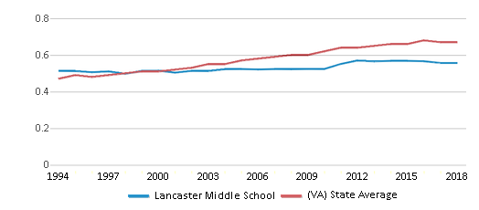 This chart display the diversity score of Lancaster Middle School and the public school average diversity score of Virginia by year, with the latest 2017-18 school year data.