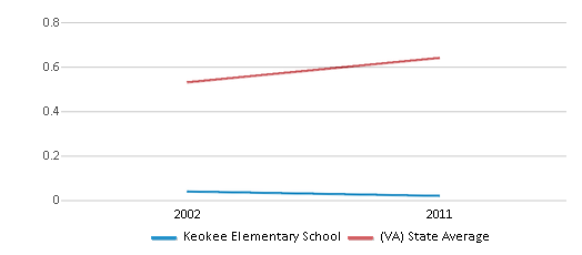 This chart display the diversity score of Keokee Elementary School and the public school average diversity score of Virginia by year, with the latest 2010-11 school year data.