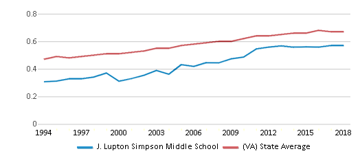 This chart display the diversity score of J. Lupton Simpson Middle School and the public school average diversity score of Virginia by year, with the latest 2017-18 school year data.