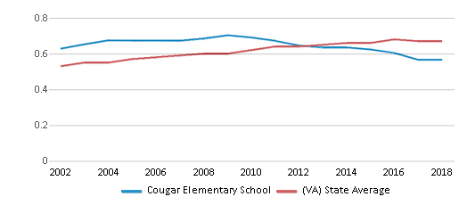 This chart display the diversity score of Cougar Elementary School and the public school average diversity score of Virginia by year, with the latest 2017-18 school year data.