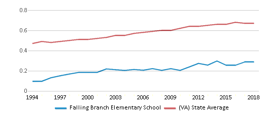 This chart display the diversity score of Falling Branch Elementary School and the public school average diversity score of Virginia by year, with the latest 2017-18 school year data.