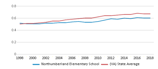 This chart display the diversity score of Northumberland Elementary School and the public school average diversity score of Virginia by year, with the latest 2017-18 school year data.