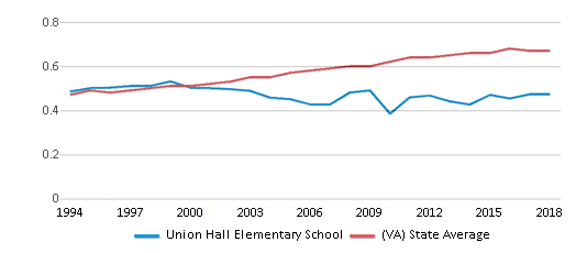 This chart display the diversity score of Union Hall Elementary School and the public school average diversity score of Virginia by year, with the latest 2017-18 school year data.