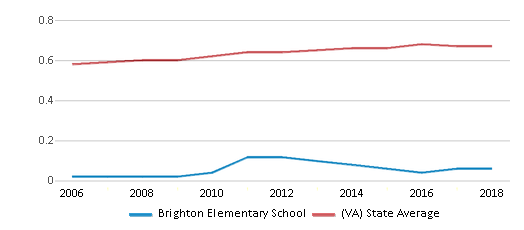 This chart display the diversity score of Brighton Elementary School and the public school average diversity score of Virginia by year, with the latest 2017-18 school year data.