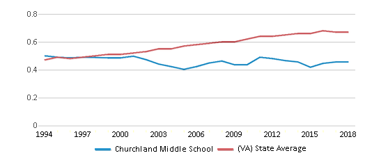 This chart display the diversity score of Churchland Middle School and the public school average diversity score of Virginia by year, with the latest 2017-18 school year data.