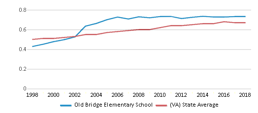 This chart display the diversity score of Old Bridge Elementary School and the public school average diversity score of Virginia by year, with the latest 2017-18 school year data.