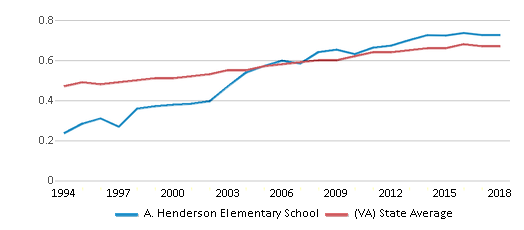 This chart display the diversity score of A. Henderson Elementary School and the public school average diversity score of Virginia by year, with the latest 2017-18 school year data.