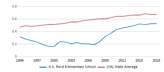 This chart display the diversity score of G.h. Reid Elementary School and the public school average diversity score of Virginia by year, with the latest 2017-18 school year data.