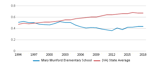 This chart display the diversity score of Mary Munford Elementary School and the public school average diversity score of Virginia by year, with the latest 2017-18 school year data.