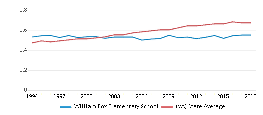This chart display the diversity score of William Fox Elementary School and the public school average diversity score of Virginia by year, with the latest 2017-18 school year data.