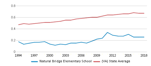 This chart display the diversity score of Natural Bridge Elementary School and the public school average diversity score of Virginia by year, with the latest 2017-18 school year data.