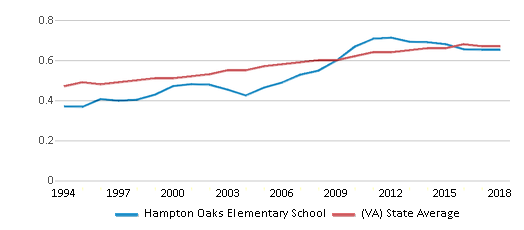 This chart display the diversity score of Hampton Oaks Elementary School and the public school average diversity score of Virginia by year, with the latest 2017-18 school year data.