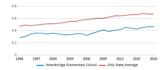 This chart display the diversity score of Strawbridge Elementary School and the public school average diversity score of Virginia by year, with the latest 2017-18 school year data.