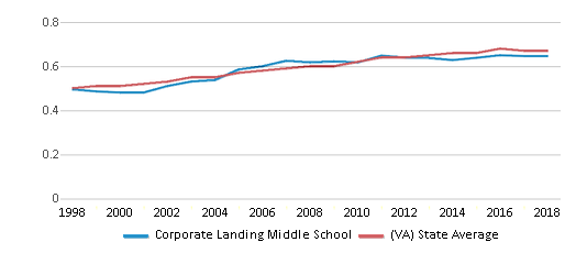 This chart display the diversity score of Corporate Landing Middle School and the public school average diversity score of Virginia by year, with the latest 2017-18 school year data.