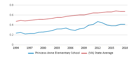 This chart display the diversity score of Princess Anne Elementary School and the public school average diversity score of Virginia by year, with the latest 2017-18 school year data.